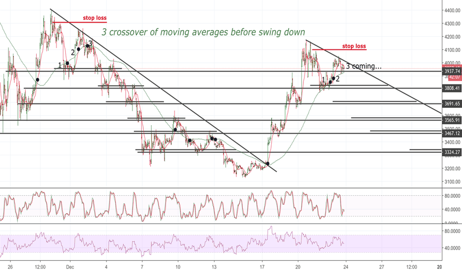XBT: Bitcoin vision for next swing
