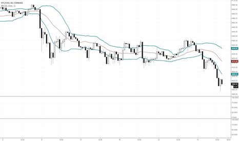 BTCUSD: An important change of character in Bitcoin?