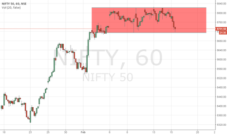 NIFTY: Nifty - Consolidation in the range.