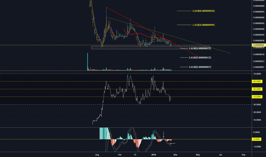 DENTBTC: Is DENT getting ready to move?!
