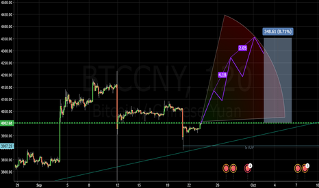 BTCCNY: Bitcoin is going up!! Long now! you snooze you loose!