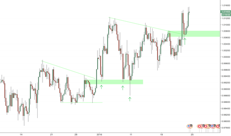 USDCHF: #USDCHF OLD RESISTANCE BECOMES NEW SUPPORT