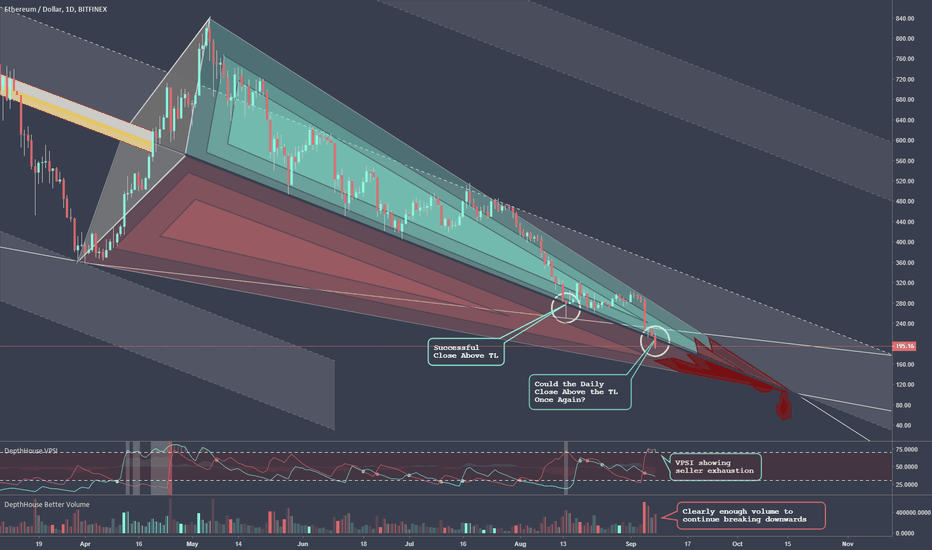 ETHUSD: ETH 'Piercing' the 5 Month Channel