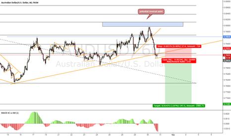 AUDUSD: AUD/USD Potential Sell Setup
