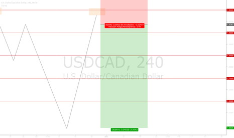 USDCAD: Sell - Setup