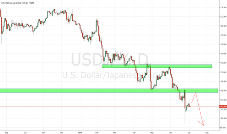 USDJPY: USDJPY. potential pullback, Watch out for Price Action