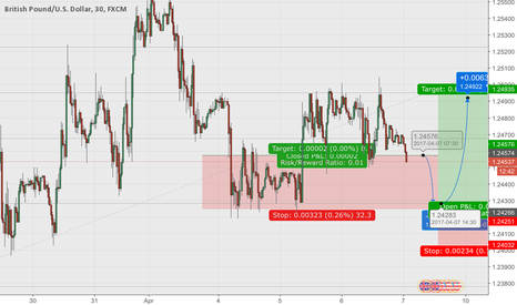 GBPUSD: GBP/USD Short and Long potential opportunity
