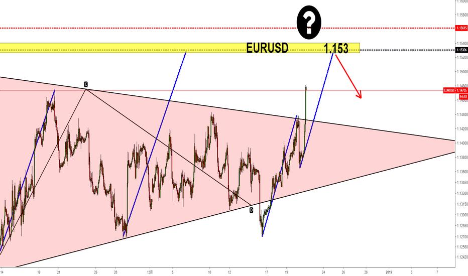 EURUSD: 欧元第一目标1.153