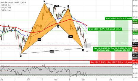 AUDUSD: AUDUSD - Bat Pattern Completed on 15 minute Chart