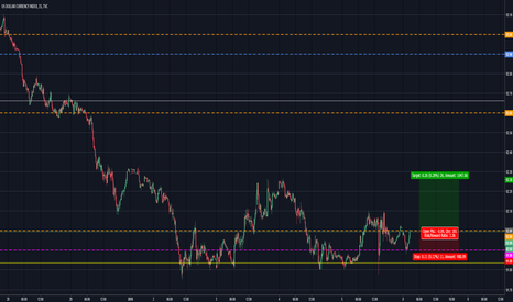 DXY: USDx Jan 7th 2018