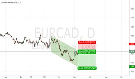 EURCAD: EURCAD - Short
