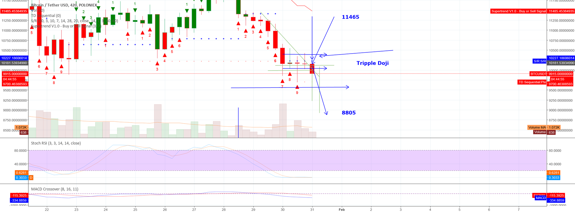 tripple Doji on7 hour candle - dropping  to 88xx before 14k