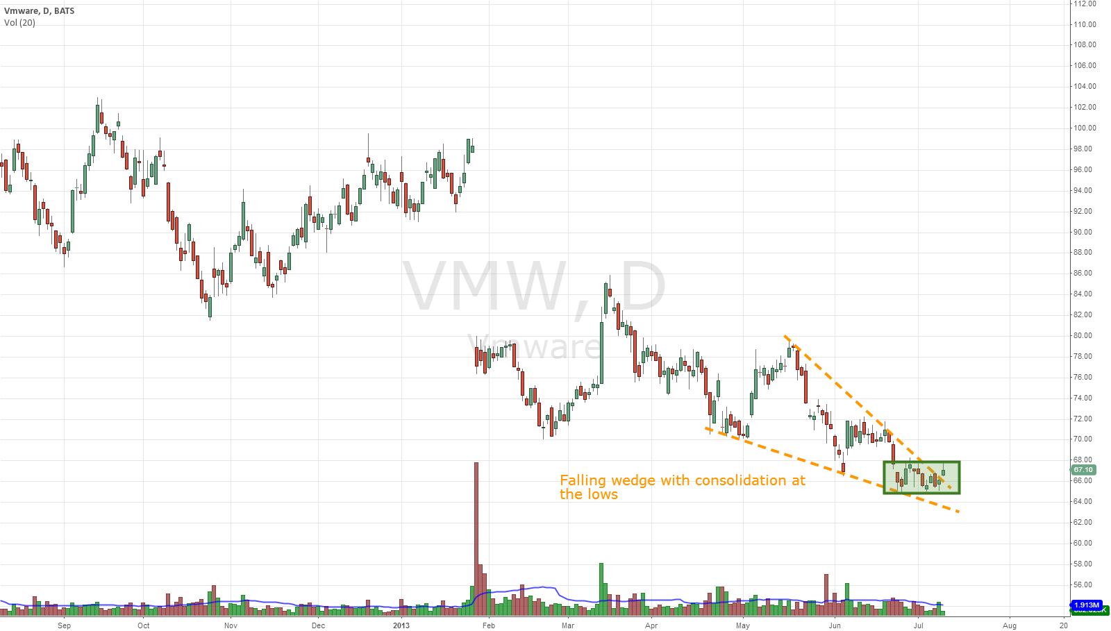 $VMW Falling wedge with consolidation at the lows
