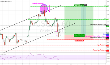USOIL: Bullish Trading Idea for Crude Oil (USOIL)