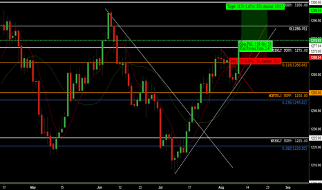XAUUSD: XAU/USD - Medium/Long Term-Trade - Market Update