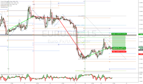 EURUSD: previous support/resist