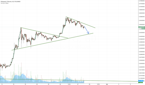 ETHBTC: Ethereum likely to retest support during consolidation