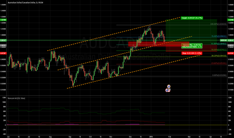 AUDCAD: Long on AUDCAD using Fib and trendlines