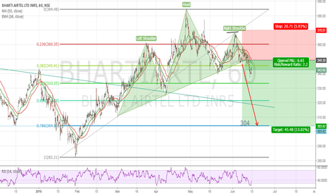 BHARTIARTL: h&s trading strategy