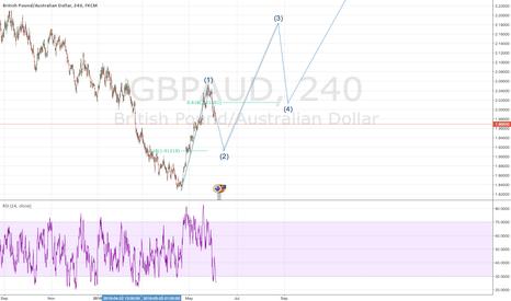 GBPAUD: GBPAUD elliot wave analysis