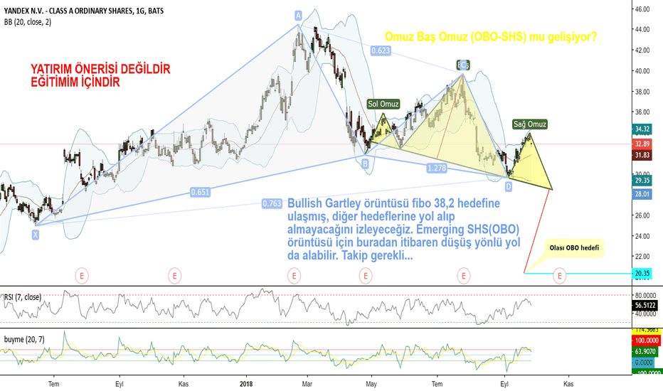 YNDX: YANDEX, YNDX Daily, Emerging SHS, Olası OBO, Bullish Gartley
