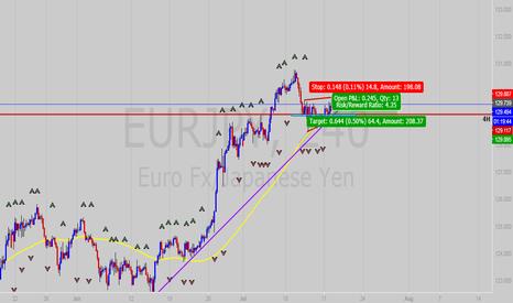 EURJPY: EUR / JPY en Corto