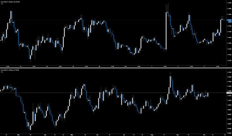 EURUSD: Mad Fractals of the Euro. 1d VS 1hr