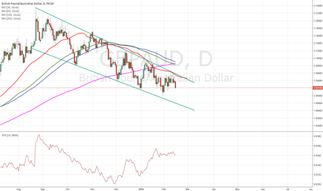 GBPAUD: $gbpaud traveling to lower wedge line