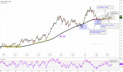 CLX: This line every time serves as a base for new rises.