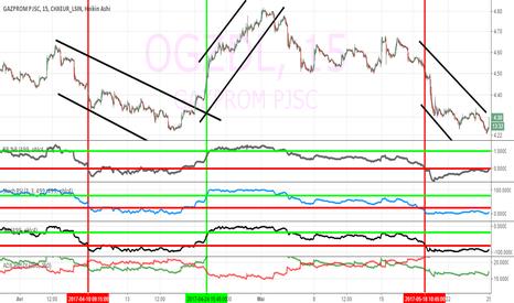 OGZDL: gazprom semble mentionner qqch comme 'zut, je tombe ou tomberai'