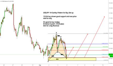 USDJPY: USDJPY 1H Gartley Pattern for Buy Set up