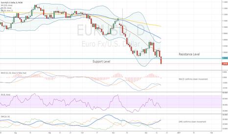 EURUSD: EURUSD Target 1.00
