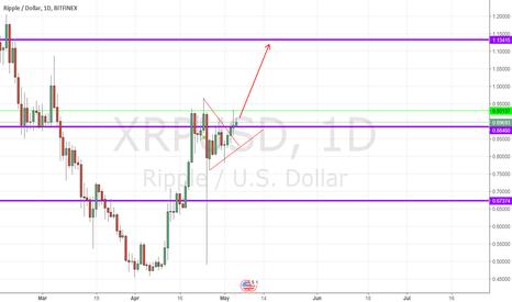 XRPUSD: XRPUST - Bullish is still intact