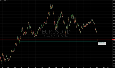 EURUSD: Party like it's 2004