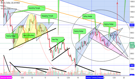 BTCUSD: BTCUSD - Best with 2Hours Charts + Volume?