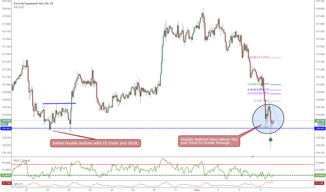 EURJPY: EURJPY Double Bottom Long Opportunity