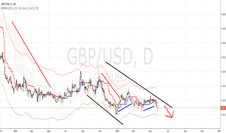GBP/USD: Short at its best