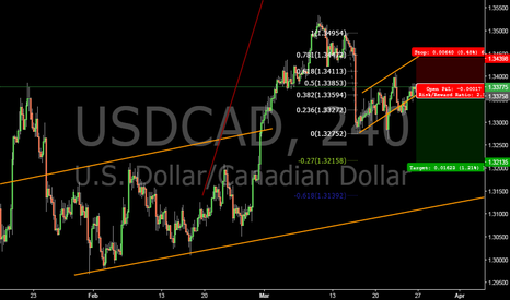 USDCAD: usdcad simple short