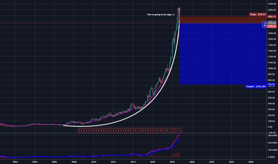 AMZN: US Stock Market Huge Bubble