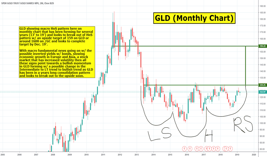 Gld Macro Hns Pattern Looks Bullish And Could Break Out Soon