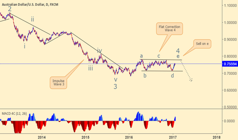 AUDUSD: AUDUSD still have some room for BUY to e