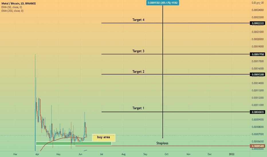 metalo btc tradingview
