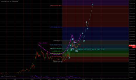 BURSTBTC: CORTO BURST BTC ELLIOT WaVES+ FIBONACCI + CUP & HANDLE