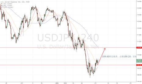 USDJPY: 日内做多日元,入场109.60,止损109.20,目标110.40,盈亏比1:2