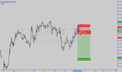 EURJPY: strong short EUR JPY momentum