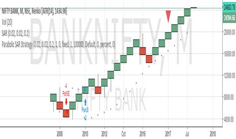 BANKNIFTY: BUY BANK NIFTY SL 22000 TARGET  27000/30000/33000/36000
