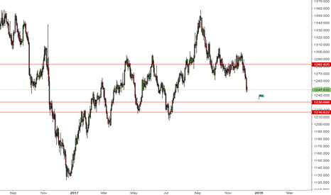 XAUUSD: GOLD - Bearish momentum looks alive