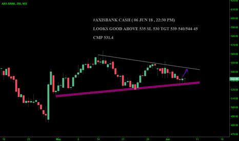 AXISBANK: #AXISBANK CASH : LOOKS GOOD ABOVE 535