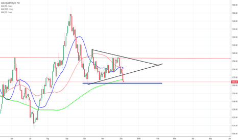GOLD: Breakout on Gold on a Triangle