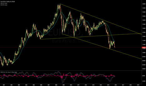 EURUSD: Long Term Channel Down Trendline for EURUSD
